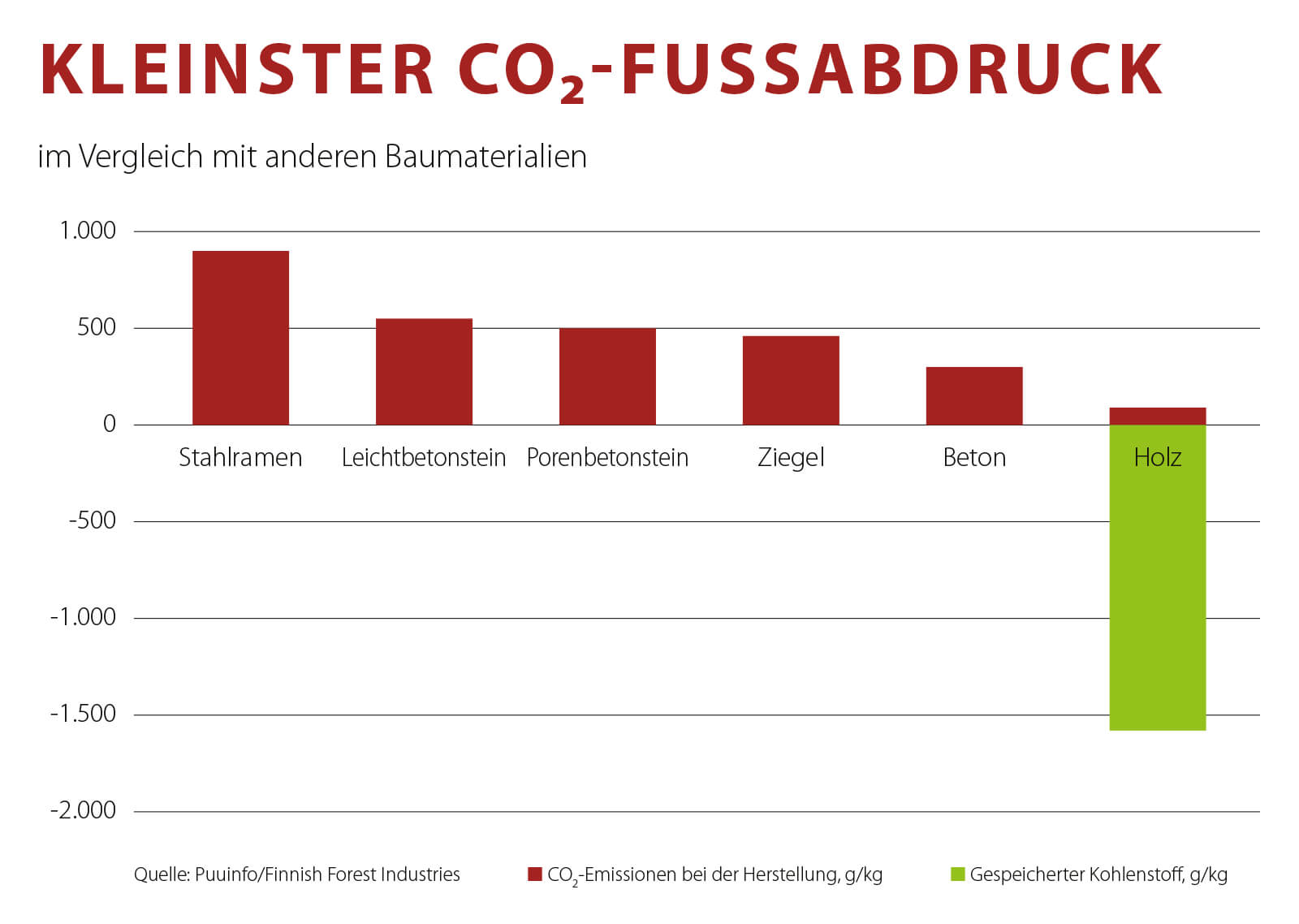 CO2-Fussabdruck Grafik